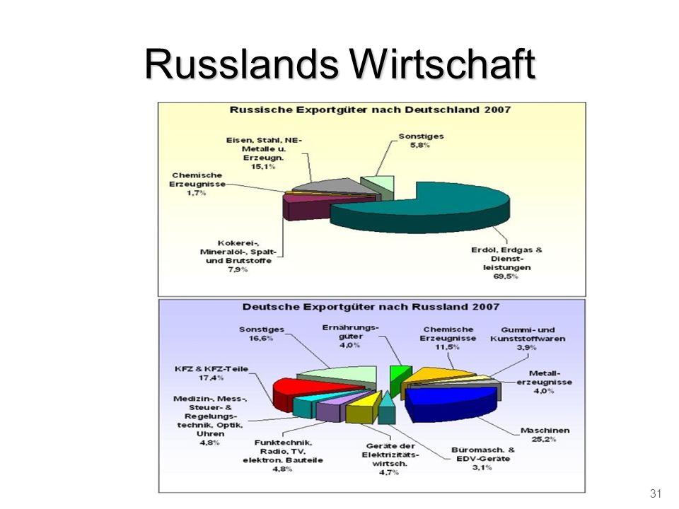 Russlands Wirtschaft 31