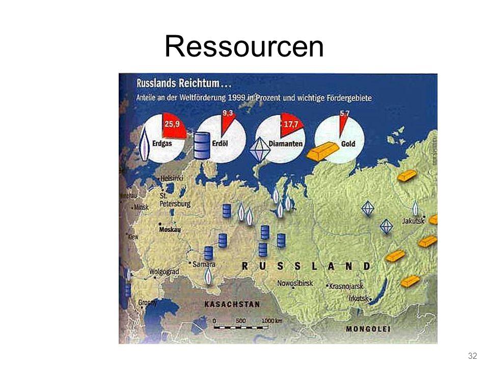 Ressourcen 32