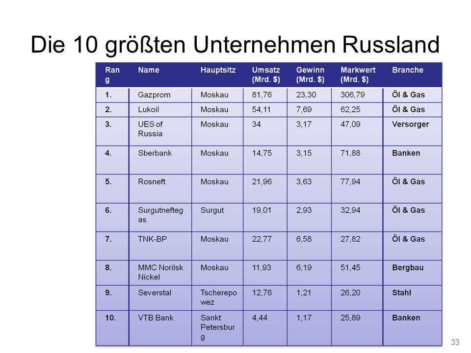 Die 10 größten Unternehmen Russland 33