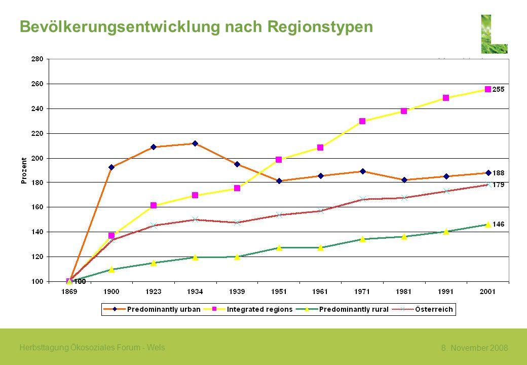 8. November 2008 Herbsttagung Ökosoziales Forum - Wels Bevölkerungsentwicklung nach Regionstypen