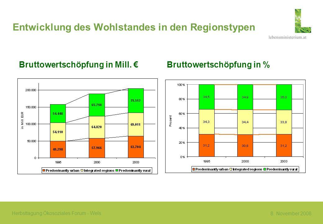 8. November 2008 Herbsttagung Ökosoziales Forum - Wels Entwicklung des Wohlstandes in den Regionstypen Bruttowertschöpfung in Mill. Bruttowertschöpfun