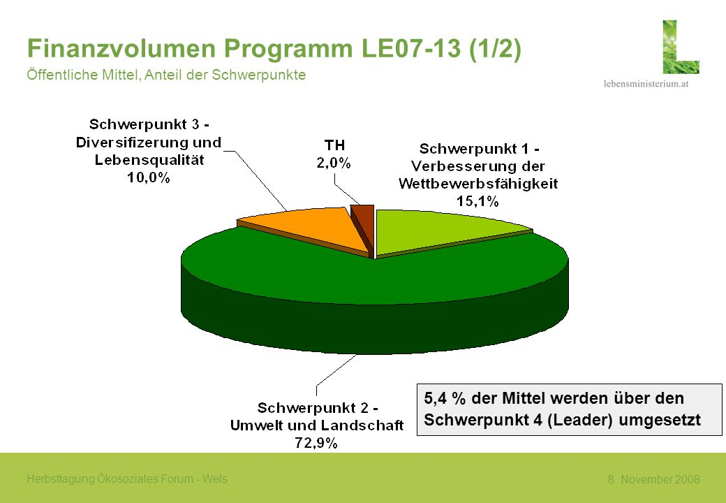 8. November 2008 Herbsttagung Ökosoziales Forum - Wels Finanzvolumen Programm LE07-13 (1/2) Öffentliche Mittel, Anteil der Schwerpunkte 5,4 % der Mitt