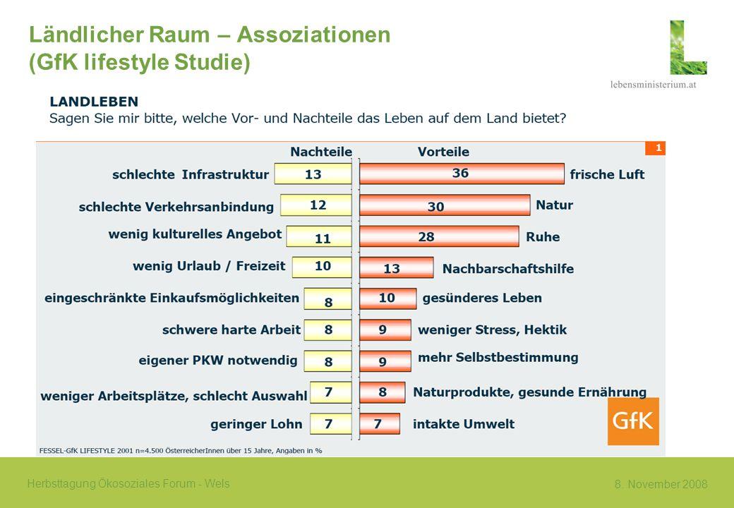 8. November 2008 Herbsttagung Ökosoziales Forum - Wels Ländlicher Raum – Assoziationen (GfK lifestyle Studie)