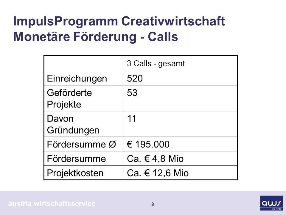 austria wirtschaftsservice 8 ImpulsProgramm Creativwirtschaft Monetäre Förderung - Calls 3 Calls - gesamt Einreichungen520 Geförderte Projekte 53 Davo