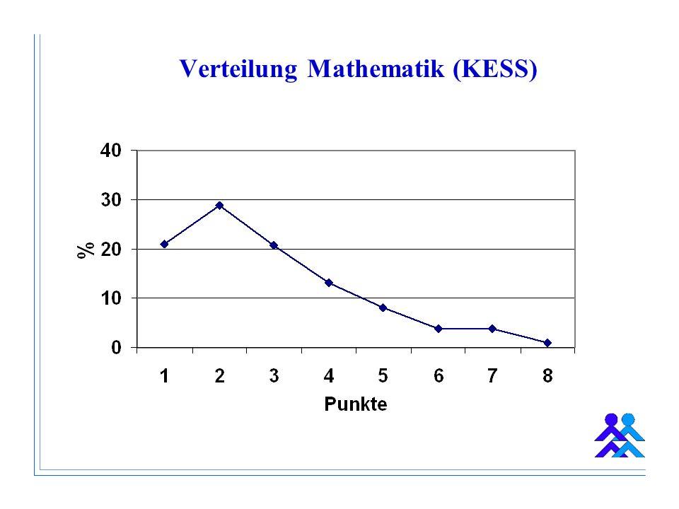 Verteilung Mathematik (KESS)