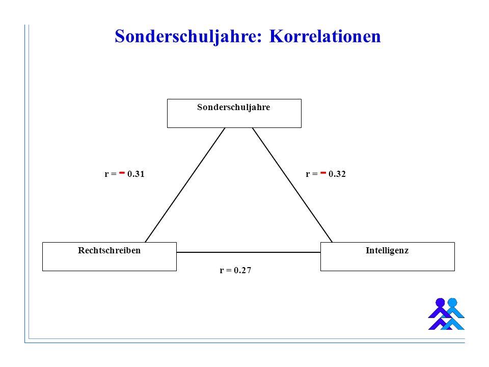 Sonderschuljahre: Korrelationen RechtschreibenIntelligenz r = - 0.31 r = 0.27 r = - 0.32 Sonderschuljahre