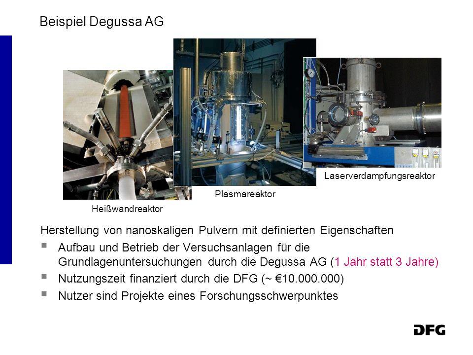 Beispiel Degussa AG Herstellung von nanoskaligen Pulvern mit definierten Eigenschaften Aufbau und Betrieb der Versuchsanlagen für die Grundlagenuntersuchungen durch die Degussa AG (1 Jahr statt 3 Jahre) Nutzungszeit finanziert durch die DFG (~ 10.000.000) Nutzer sind Projekte eines Forschungsschwerpunktes Laserverdampfungsreaktor Plasmareaktor Heißwandreaktor