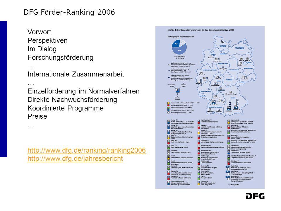 DFG F ö rder-Ranking 2006 Vorwort Perspektiven Im Dialog Forschungsförderung … Internationale Zusammenarbeit … Einzelförderung im Normalverfahren Direkte Nachwuchsförderung Koordinierte Programme Preise … http://www.dfg.de/ranking/ranking2006 http://www.dfg.de/jahresbericht