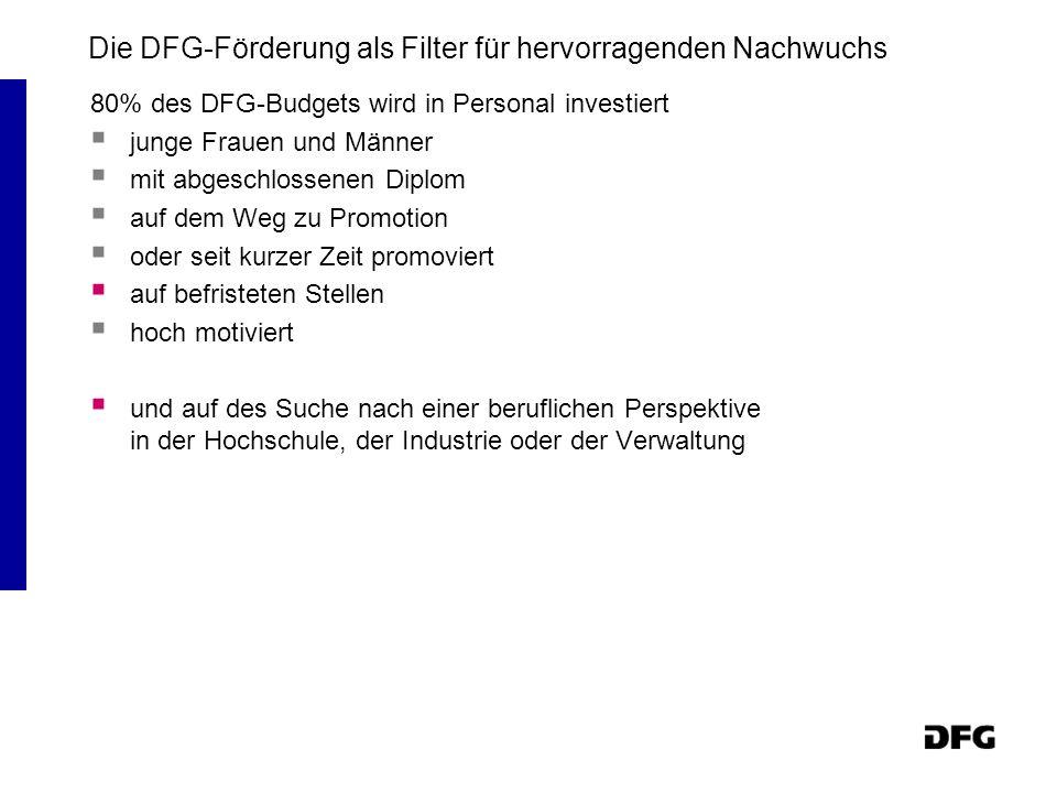 Die DFG-Förderung als Filter für hervorragenden Nachwuchs 80% des DFG-Budgets wird in Personal investiert junge Frauen und Männer mit abgeschlossenen