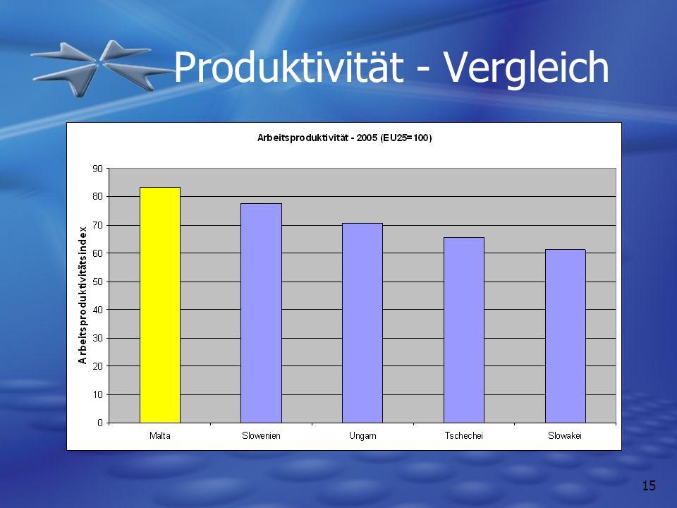 15 Produktivität - Vergleich