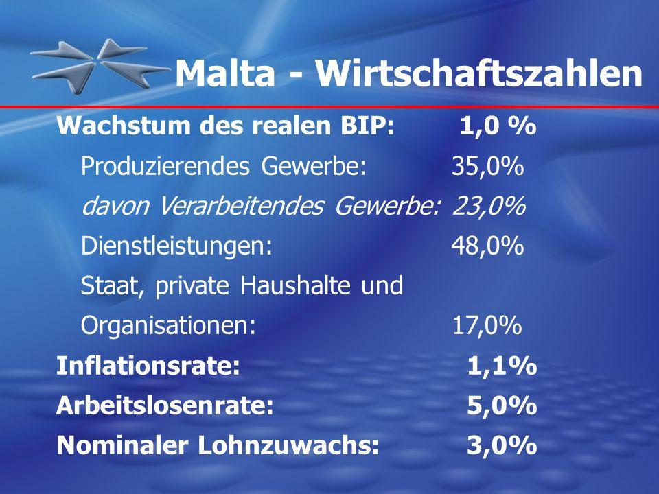 Malta - Wirtschaftszahlen Wachstum des realen BIP: 1,0 % Produzierendes Gewerbe:35,0% davon Verarbeitendes Gewerbe:23,0% Dienstleistungen:48,0% Staat,