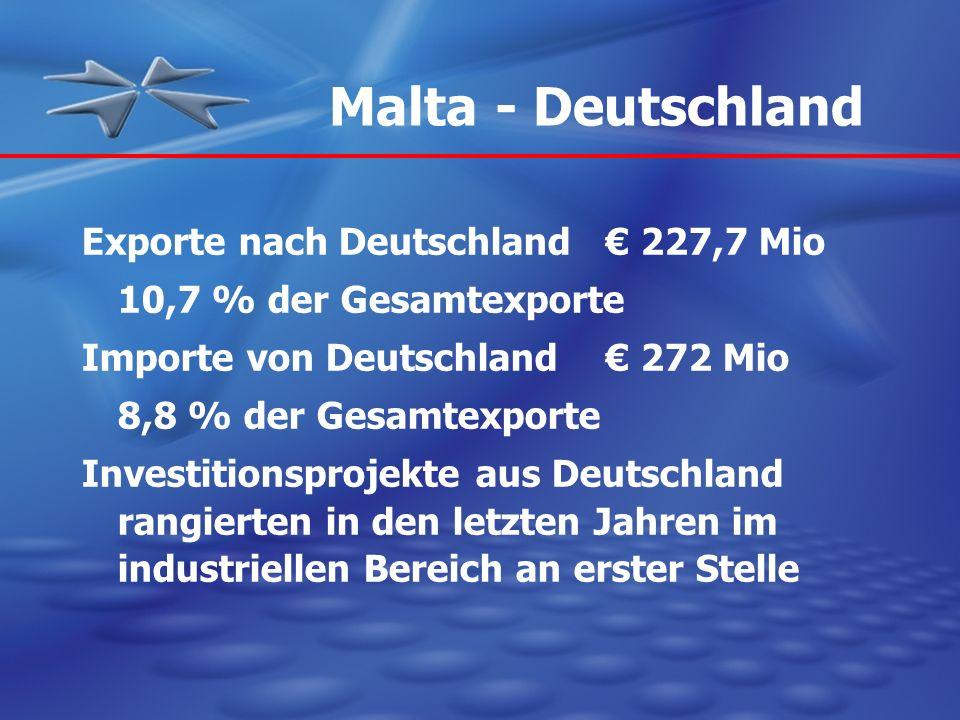 4 Malta - Deutschland Exporte nach Deutschland 227,7 Mio 10,7 % der Gesamtexporte Importe von Deutschland 272 Mio 8,8 % der Gesamtexporte Investitions