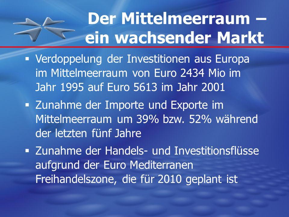 Der Mittelmeerraum – ein wachsender Markt Verdoppelung der Investitionen aus Europa im Mittelmeerraum von Euro 2434 Mio im Jahr 1995 auf Euro 5613 im