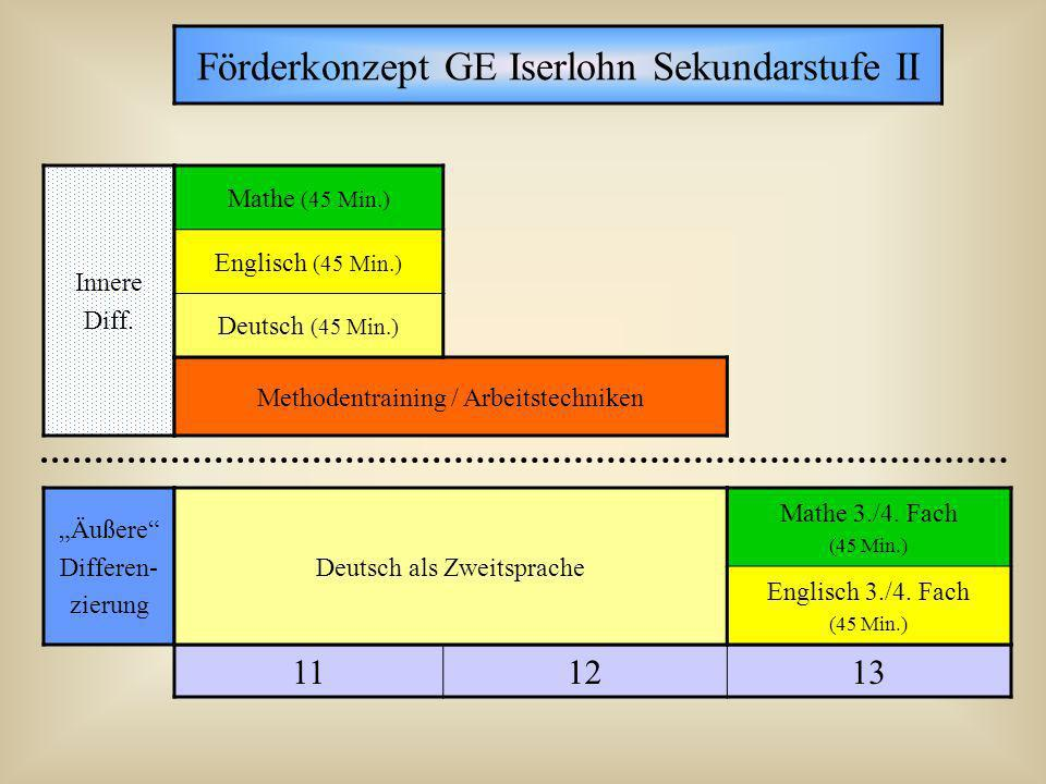 Förderkonzept GE Iserlohn Sekundarstufe II 111213 Äußere Differen- zierung Innere Diff. Deutsch als Zweitsprache Mathe 3./4. Fach (45 Min.) Englisch 3