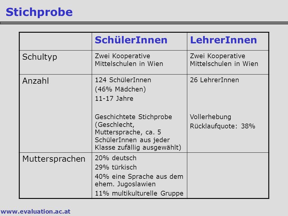www.evaluation.ac.at Stichprobe SchülerInnenLehrerInnen Schultyp Zwei Kooperative Mittelschulen in Wien Anzahl 124 SchülerInnen (46% Mädchen) 11-17 Jahre Geschichtete Stichprobe (Geschlecht, Muttersprache, ca.