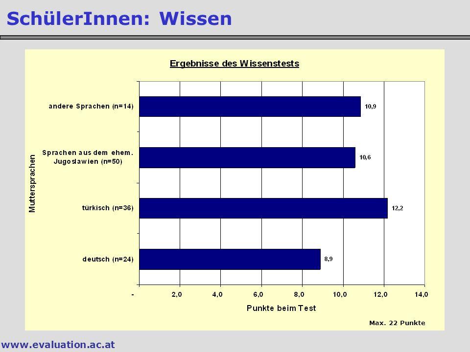 www.evaluation.ac.at SchülerInnen: Wissen Max. 22 Punkte
