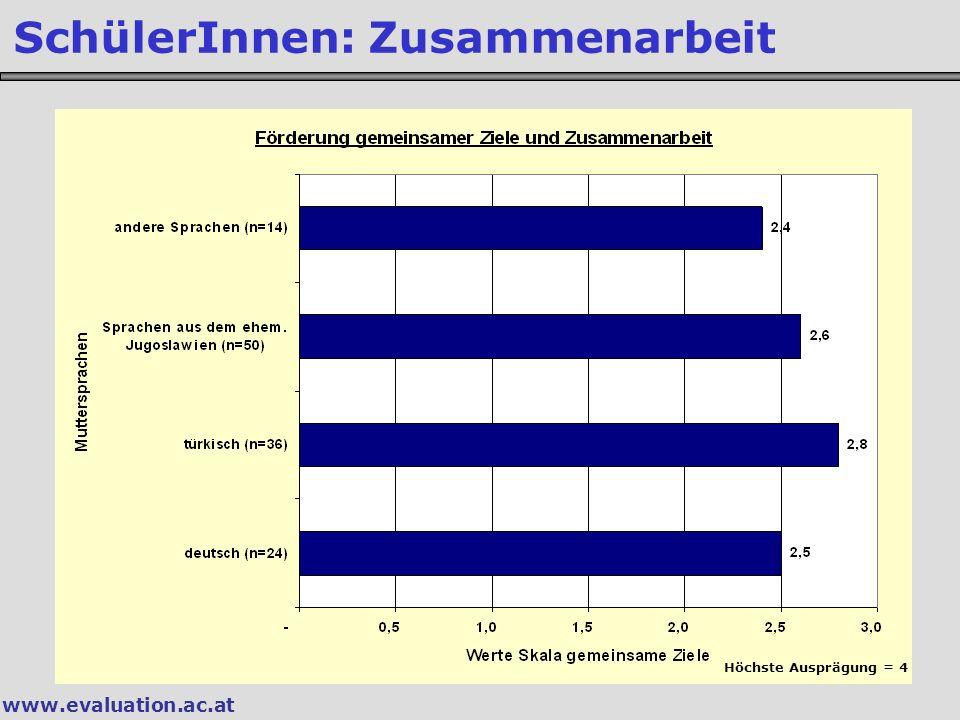 www.evaluation.ac.at SchülerInnen: Zusammenarbeit Höchste Ausprägung = 4