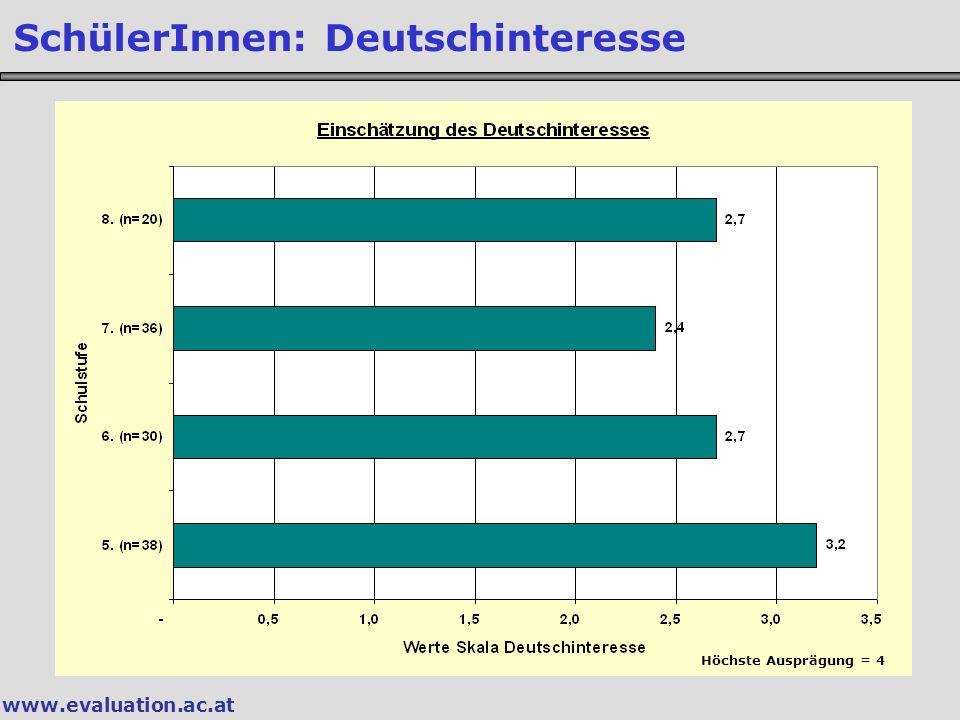 www.evaluation.ac.at SchülerInnen: Deutschinteresse Höchste Ausprägung = 4