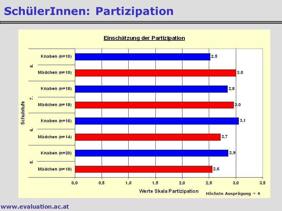 www.evaluation.ac.at SchülerInnen: Partizipation Höchste Ausprägung = 4