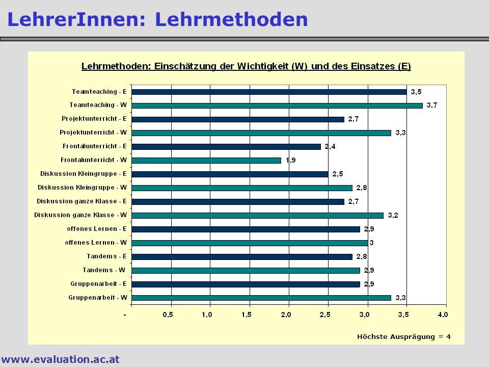 www.evaluation.ac.at LehrerInnen: Lehrmethoden Höchste Ausprägung = 4