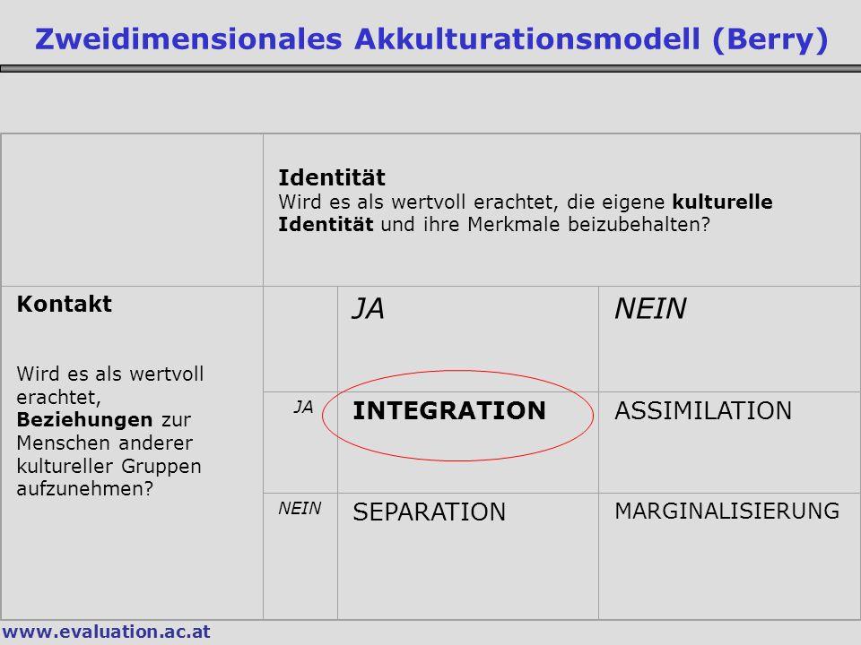 www.evaluation.ac.at Zweidimensionales Akkulturationsmodell (Berry) Identität Wird es als wertvoll erachtet, die eigene kulturelle Identität und ihre Merkmale beizubehalten.
