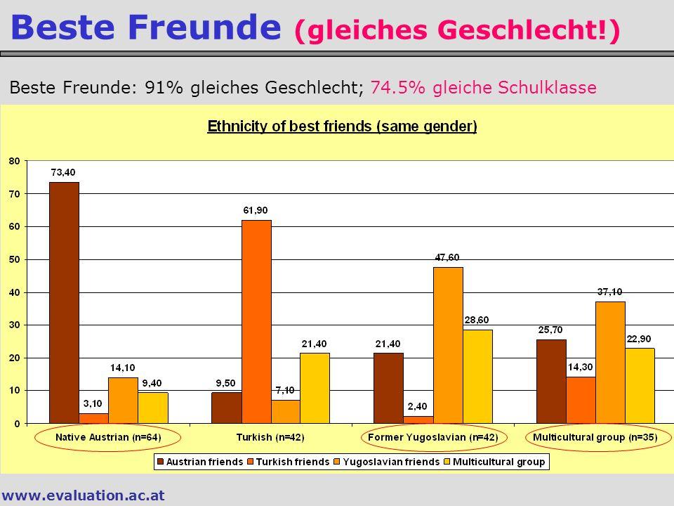 www.evaluation.ac.at Beste Freunde (gleiches Geschlecht!) Beste Freunde: 91% gleiches Geschlecht; 74.5% gleiche Schulklasse