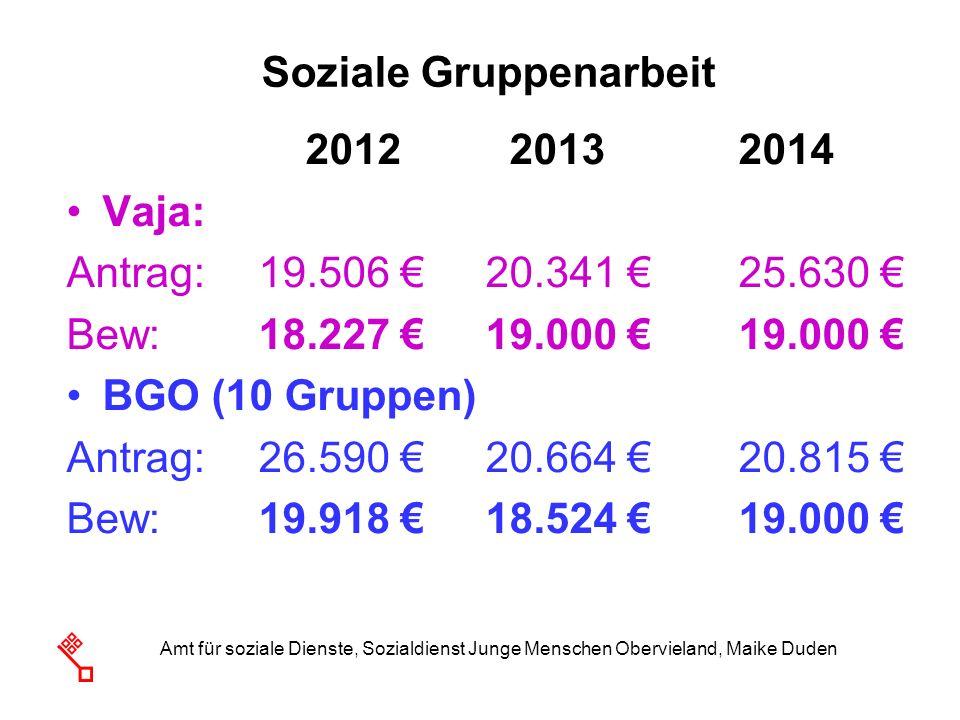 Amt für soziale Dienste, Sozialdienst Junge Menschen Obervieland, Maike Duden Soziale Gruppenarbeit 2012 20132014 Vaja: Antrag:19.506 20.341 25.630 Be