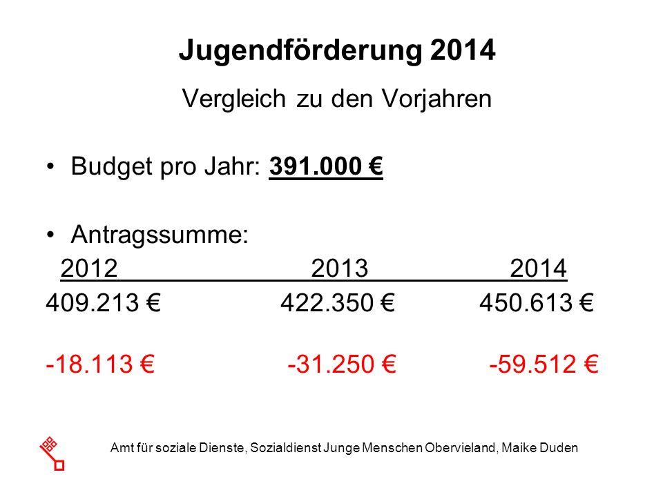 Amt für soziale Dienste, Sozialdienst Junge Menschen Obervieland, Maike Duden Jugendförderung 2014 Vergleich zu den Vorjahren Budget pro Jahr: 391.000
