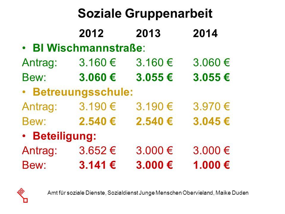 Amt für soziale Dienste, Sozialdienst Junge Menschen Obervieland, Maike Duden Soziale Gruppenarbeit 2012 20132014 BI Wischmannstraße: Antrag:3.160 3.1