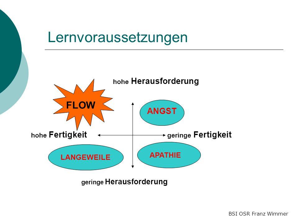BSI OSR Franz Wimmer Lernvoraussetzungen hohe Herausforderung geringe Herausforderung geringe Fertigkeit hohe Fertigkeit FLOW APATHIELANGEWEILE ANGST