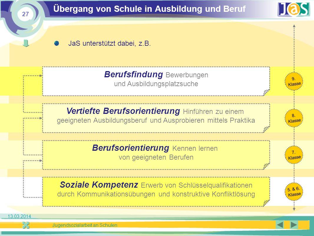 27 Jugendsozialarbeit an Schulen 13.03.2014 Übergang von Schule in Ausbildung und Beruf JaS unterstützt dabei, z.B.