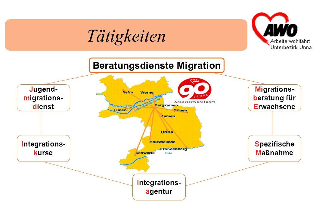 Tätigkeiten Integrations- kurse Jugend- migrations- dienst Migrations- beratung für Erwachsene Spezifische Maßnahme Integrations- agentur Beratungsdie
