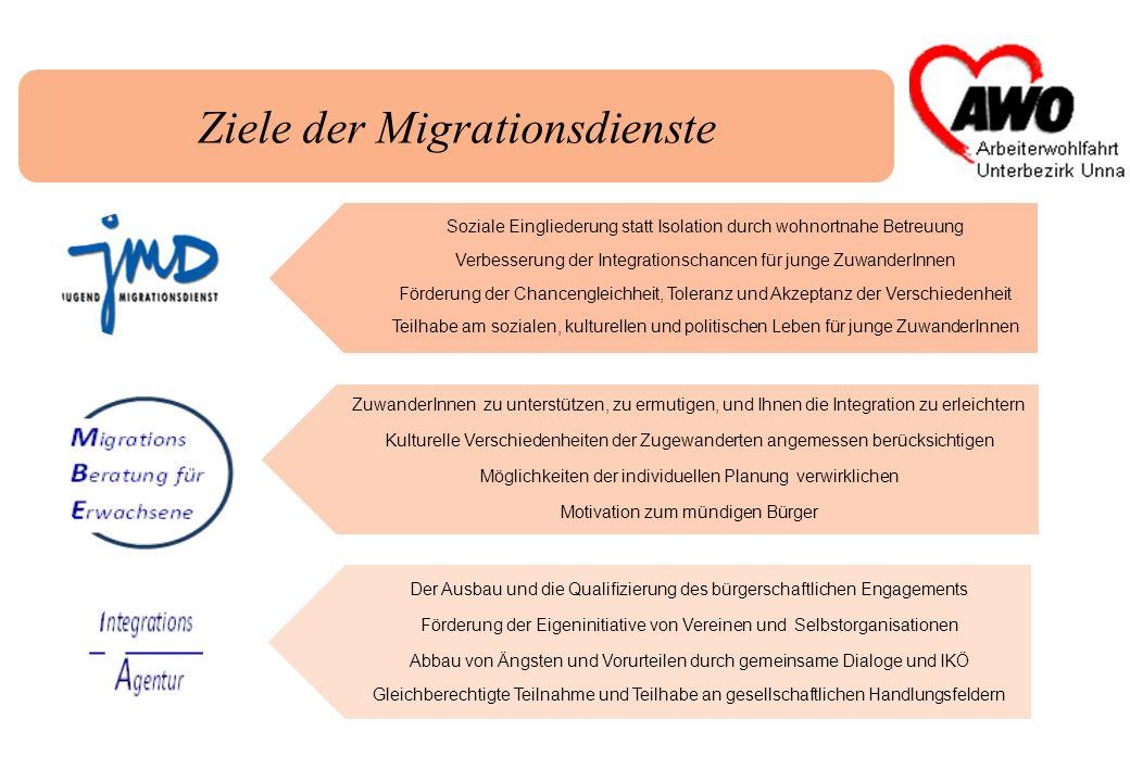 Ziele der Migrationsdienste Soziale Eingliederung statt Isolation durch wohnortnahe Betreuung Verbesserung der Integrationschancen für junge ZuwanderI