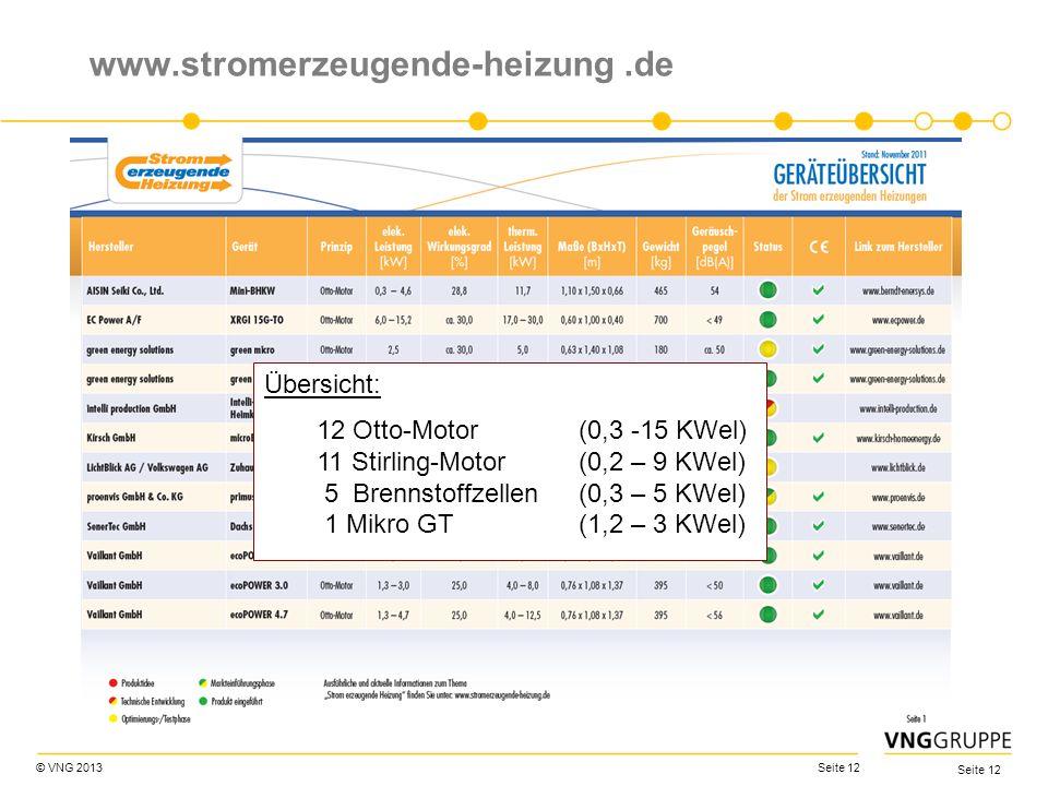 © VNG 2013 Seite 12 www.stromerzeugende-heizung.de Übersicht: 12 Otto-Motor (0,3 -15 KWel) 11 Stirling-Motor (0,2 – 9 KWel) 5 Brennstoffzellen (0,3 –