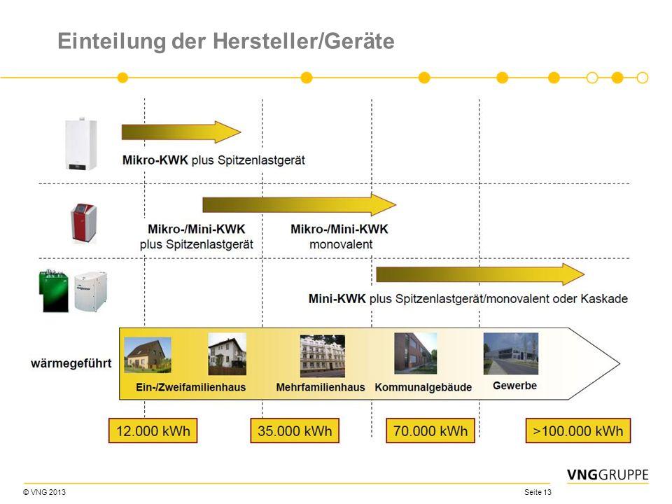 © VNG 2013 Seite 13 Einteilung der Hersteller/Geräte