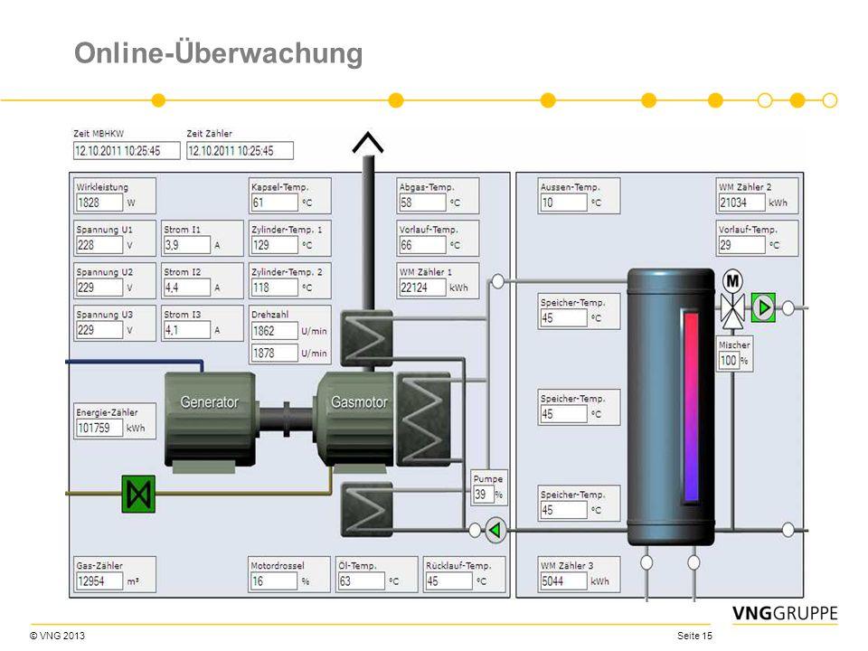 © VNG 2013 Seite 15 Online-Überwachung
