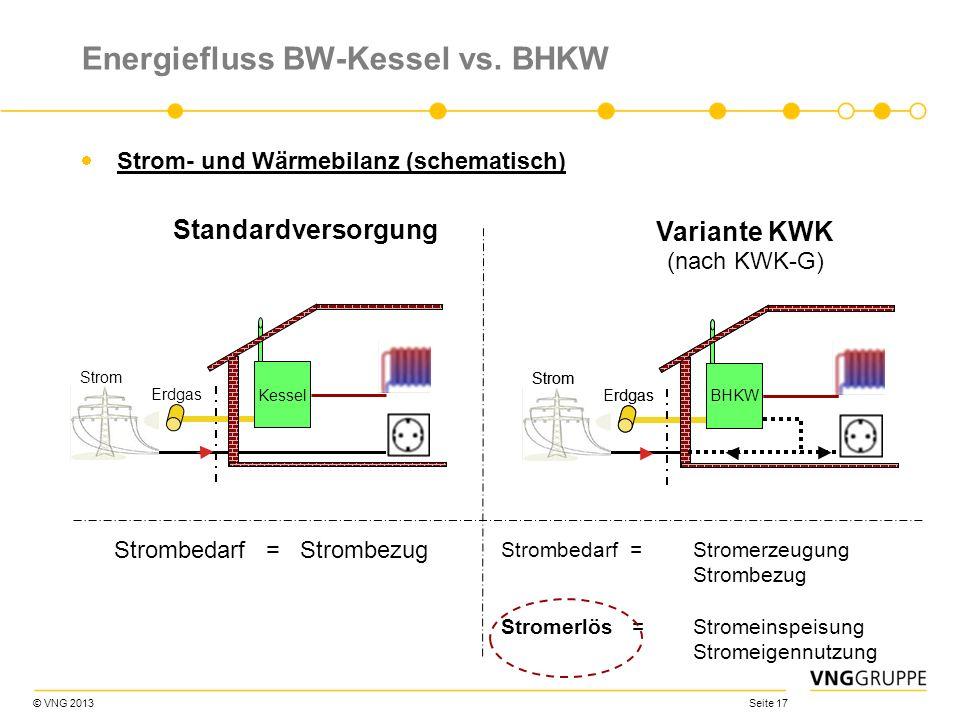 © VNG 2013 Seite 17 Energiefluss BW-Kessel vs. BHKW Strom- und Wärmebilanz (schematisch) Strom Erdgas Strom Erdgas (nach KWK-G) BHKW Variante KWK Stan
