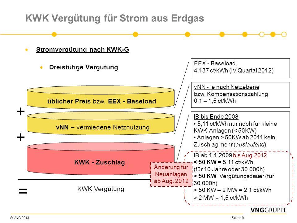 © VNG 2013 Seite 19 KWK Vergütung für Strom aus Erdgas Stromvergütung nach KWK-G Dreistufige Vergütung KWK - Zuschlag üblicher Preis bzw. EEX - Baselo
