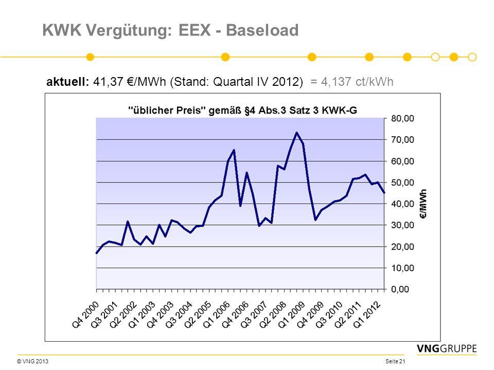 © VNG 2013 Seite 21 KWK Vergütung: EEX - Baseload aktuell: 41,37 /MWh (Stand: Quartal IV 2012) = 4,137 ct/kWh