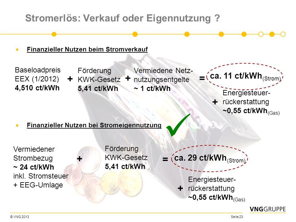 © VNG 2013 Seite 23 Stromerlös: Verkauf oder Eigennutzung ? Finanzieller Nutzen beim Stromverkauf Finanzieller Nutzen bei Stromeigennutzung Baseloadpr