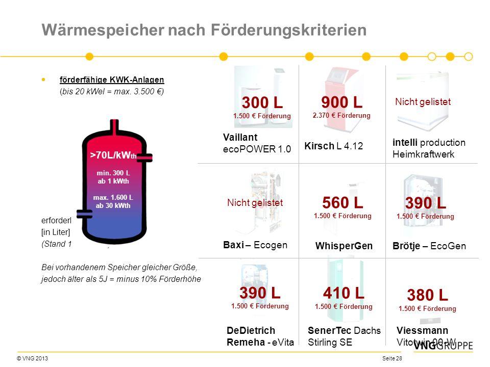 © VNG 2013 Seite 28 Wärmespeicher nach Förderungskriterien förderfähige KWK-Anlagen (bis 20 kWel = max. 3.500 ) erforderlicher Wärmespeicher [in Liter