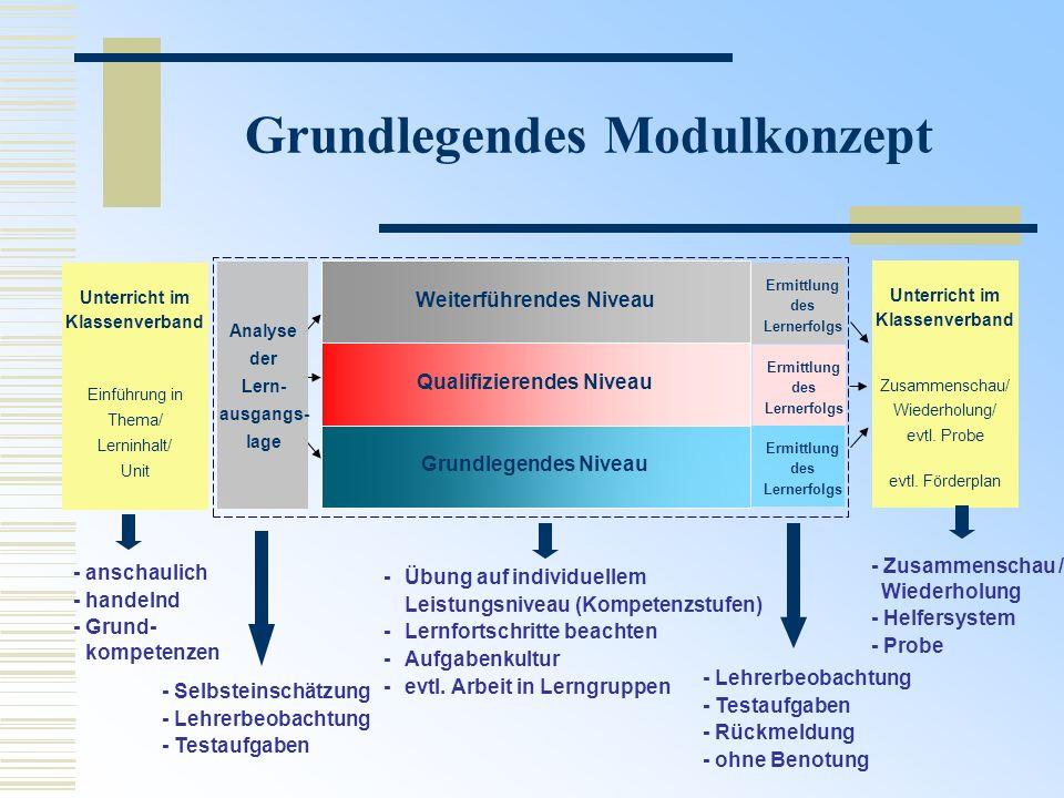 Grundlegendes Modulkonzept Unterricht im Klassenverband Einführung in Thema/ Lerninhalt/ Unit Unterricht im Klassenverband Zusammenschau/ Wiederholung