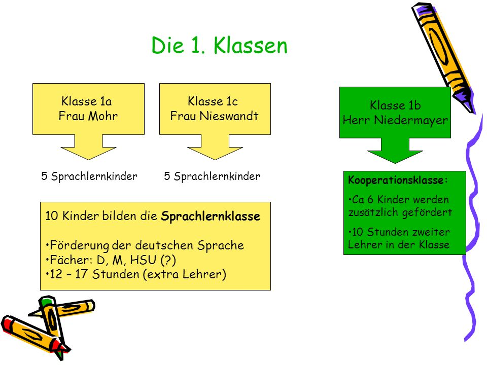 Die 1. Klassen Klasse 1a Frau Mohr Klasse 1c Frau Nieswandt Klasse 1b Herr Niedermayer 5 Sprachlernkinder Kooperationsklasse: Ca 6 Kinder werden zusät