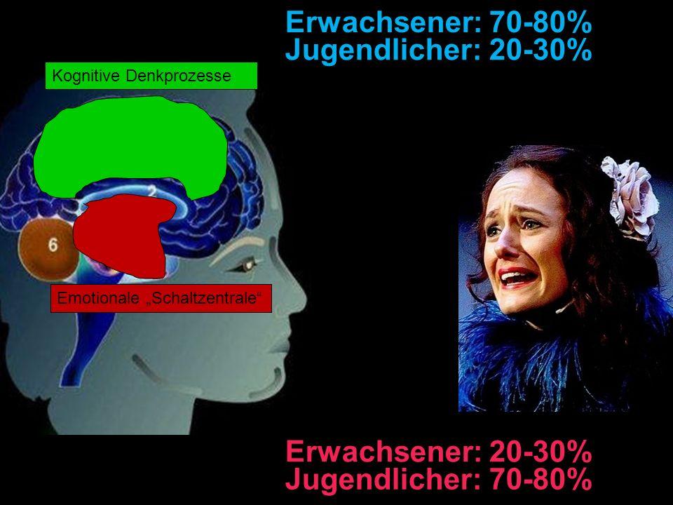 Emotionale Schaltzentrale Kognitive Denkprozesse Erwachsener: 70-80% Erwachsener: 20-30% Jugendlicher: 20-30% Jugendlicher: 70-80%