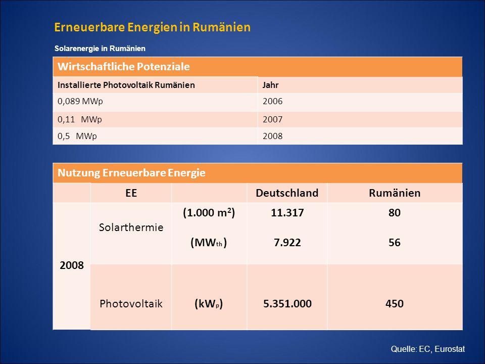 Erneuerbare Energien in Rumänien Wirtschaftliche Potenziale Installierte Photovoltaik RumänienJahr 0,089 MWp2006 0,11 MWp2007 0,5 MWp2008 Solarenergie