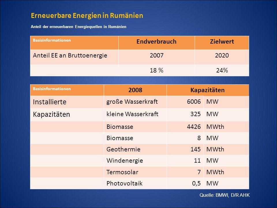 Erneuerbare Energien in Rumänien Basisinformationen EndverbrauchZielwert Land20052020 Deutschland 5,8 %18 % Rumänien17,8 %24 % Anteil der erneuerbaren Energiequellen am Endverbrauch Basisinformationen EndverbrauchZielwert Anteil EE an Bruttoenergie20072020 Rumänien18 %24% ZWEI JAHRE SPÄTER.