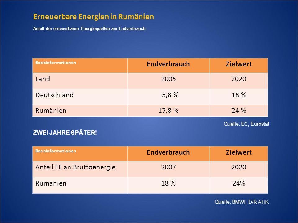 Erneuerbare Energien in Rumänien Basisinformationen EndverbrauchZielwert Land20052020 Deutschland 5,8 %18 % Rumänien17,8 %24 % Anteil der erneuerbaren