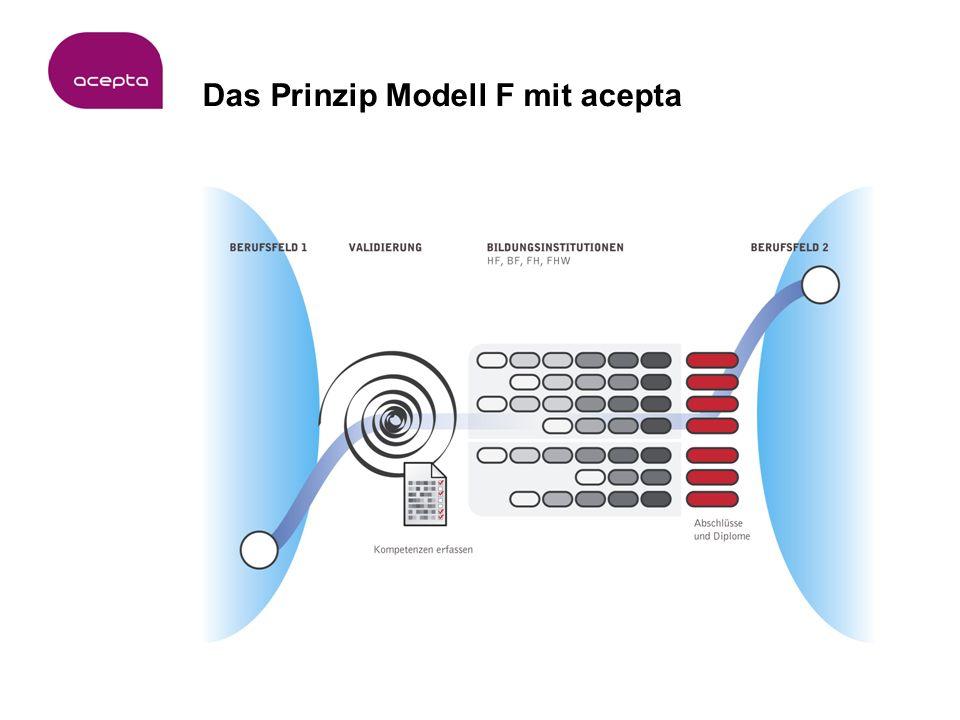 Das Prinzip Modell F mit acepta