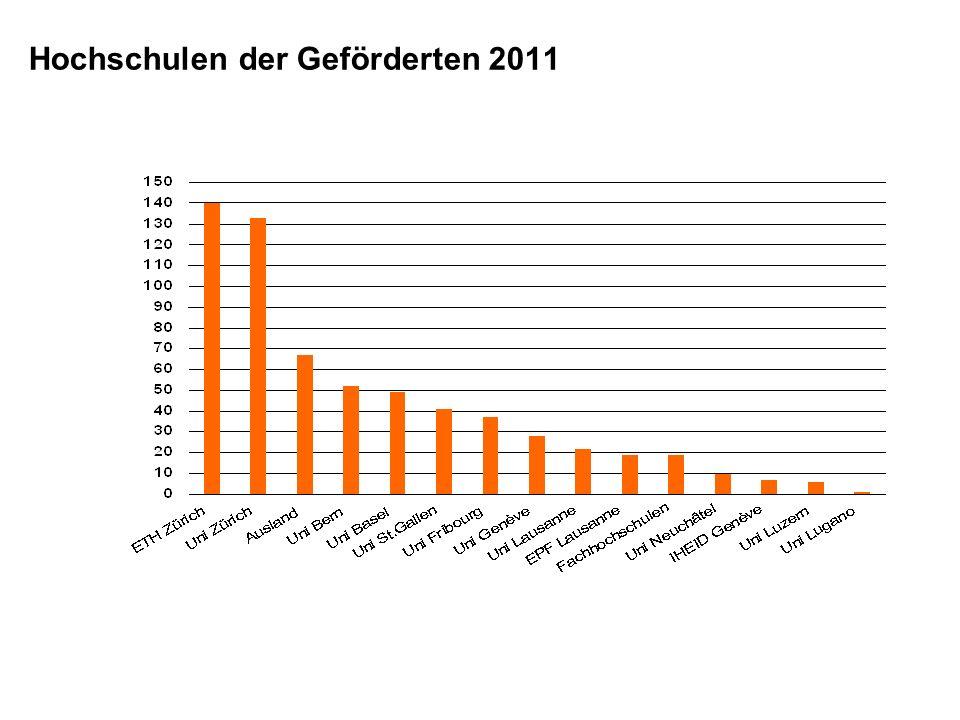 Hochschulen der Geförderten 2011