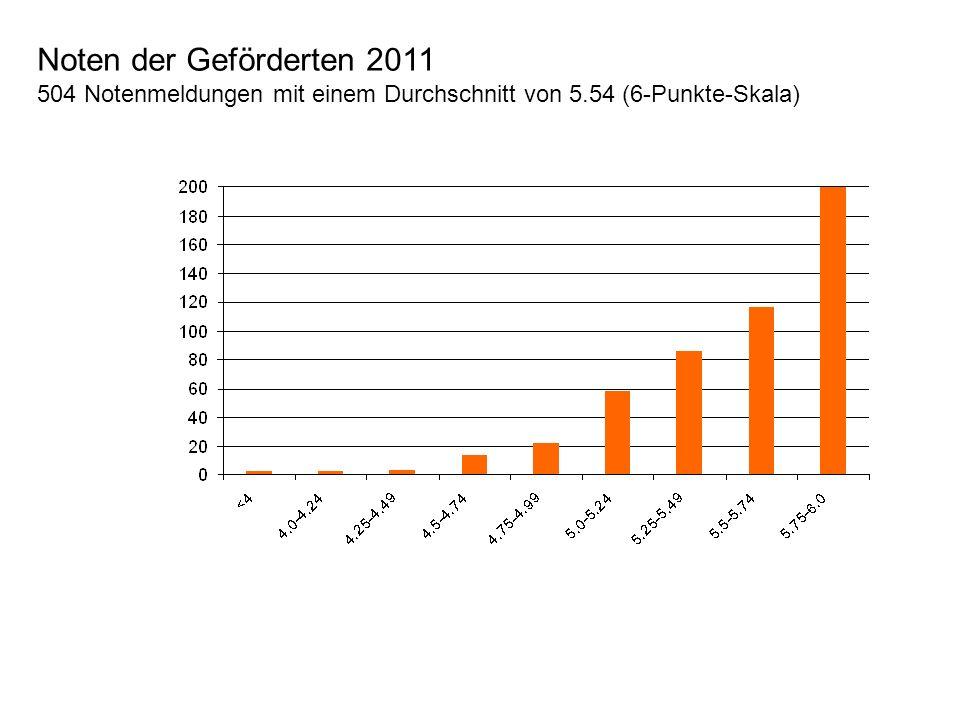 Noten der Geförderten 2011 504 Notenmeldungen mit einem Durchschnitt von 5.54 (6-Punkte-Skala)